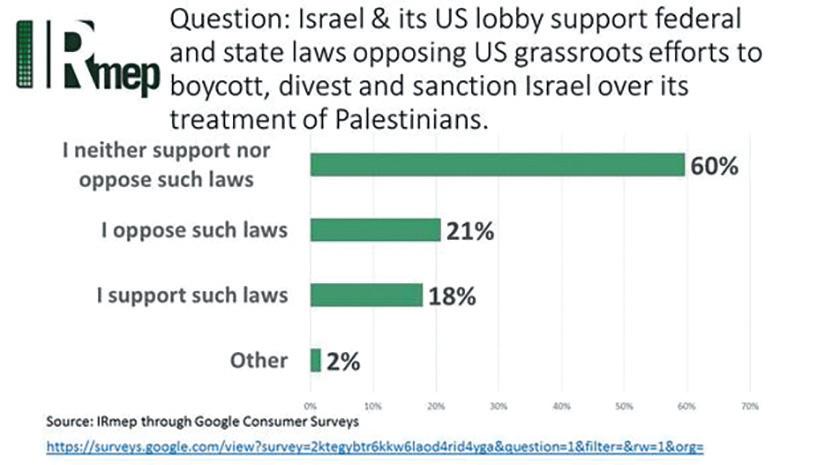 IMRep Survey on BDS