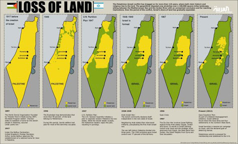 Ethnic Cleansing and Genocide by Israel