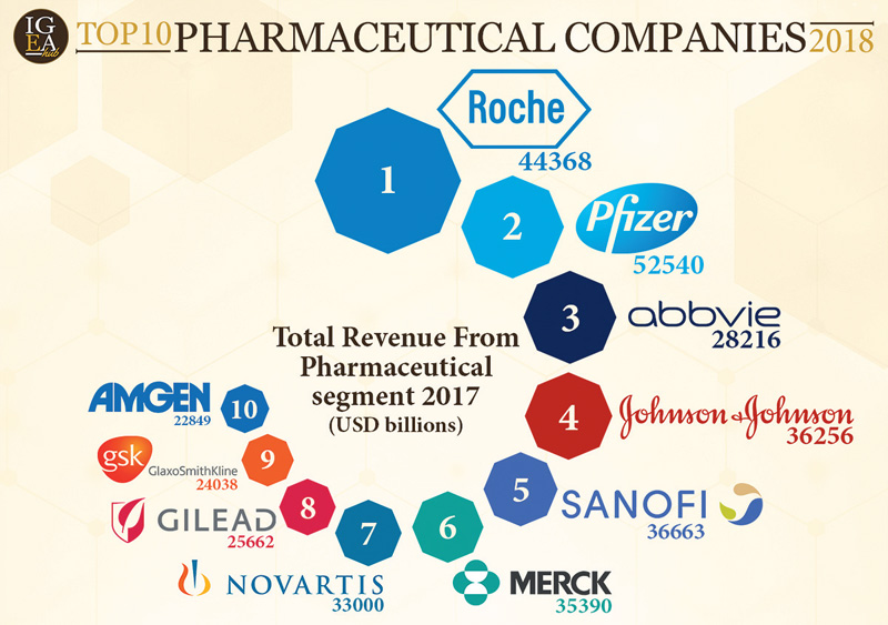 Top 10 pharmaceutical companies and their sales